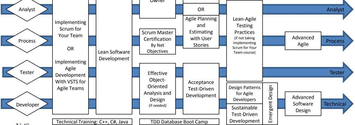 Lean Software Objectives (if not taking Implementing Scrum for Your Team course) Development Tester Implementing