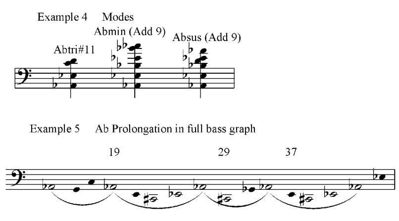 Ab until measure 47(also seen in example 5), where the first modulating section occurs. The