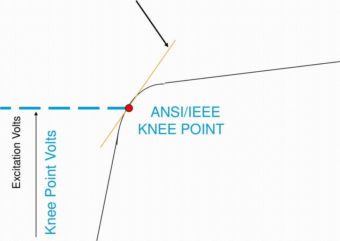 ANSI/IEEE KNEE POINT Excitation Volts Knee Point Volts