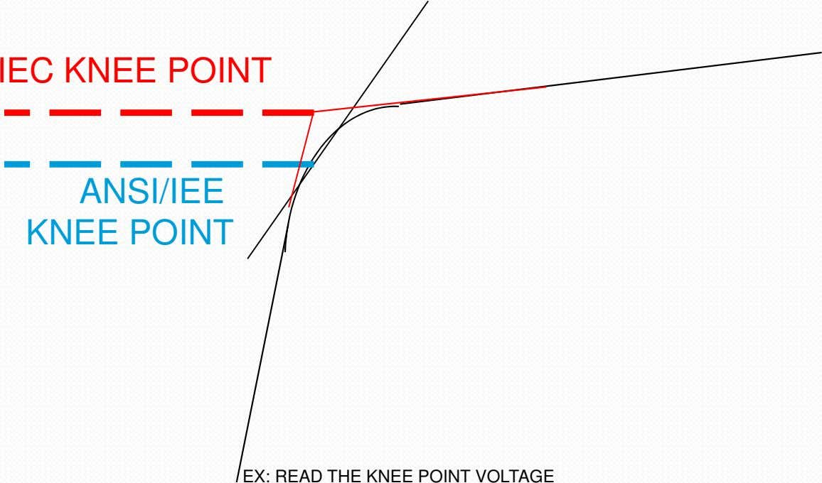 IEC KNEE POINT ANSI/IEE KNEE POINT EX: READ THE KNEE POINT VOLTAGE