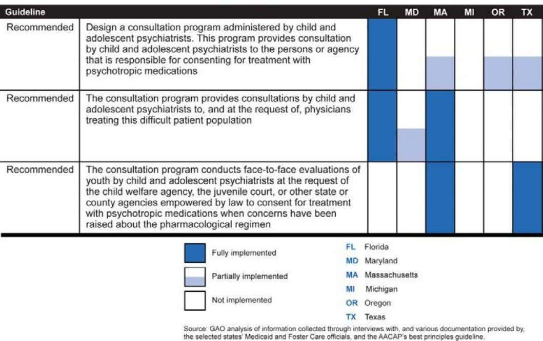 Programs Compared with AACAP's Best Principles Guidelines Massachusetts and Oregon provide examples of how states vary