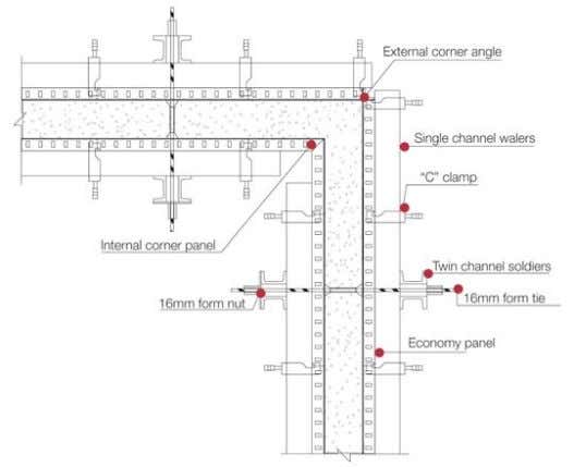 plumbing. Assembly of external and internal wall shutters. Typical wall plan showing a panel layout of