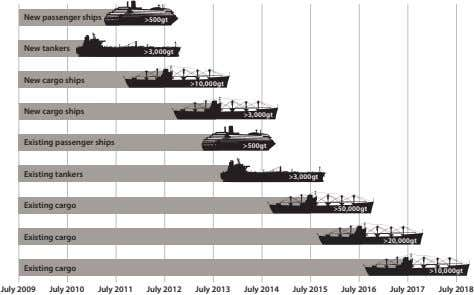 New passenger ships >500gt New tankers >3,000gt New cargo ships >10,000gt New cargo ships >3,000gt