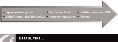 • Type-approved system • O cial charts – ENC/SENC/ARCS • Chart corrections • Updated procedures