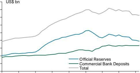 US$ bn Official Reserves Commercial Bank Deposits Total