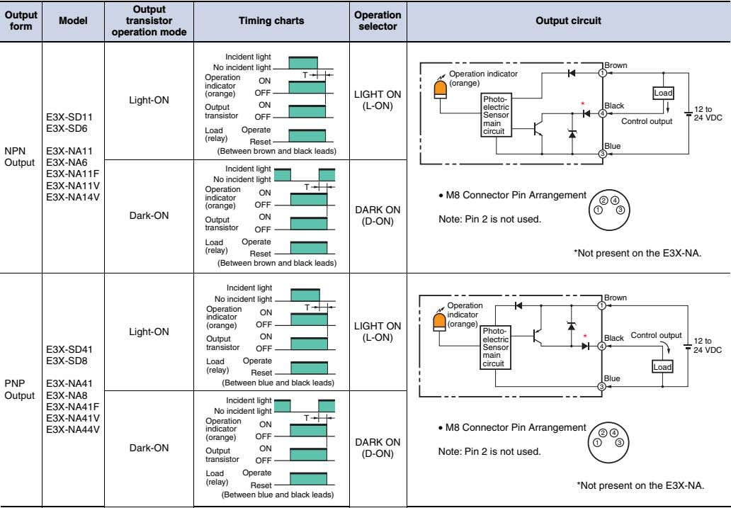 Output Output Operation Model transistor Timing charts Output circuit form selector operation mode Incident