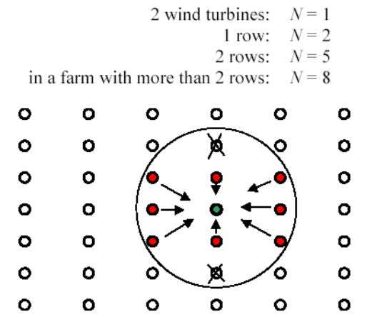 15% 10% 0 5 10 15 20 25 Wind Speed (m/s) Characteristic Turbulence Intensity Characteristic Turbulence