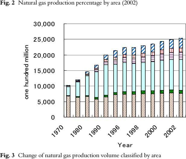 Fig. 2 Natural gas production percentage by area (2002) Fig. 3 Change of natural gas