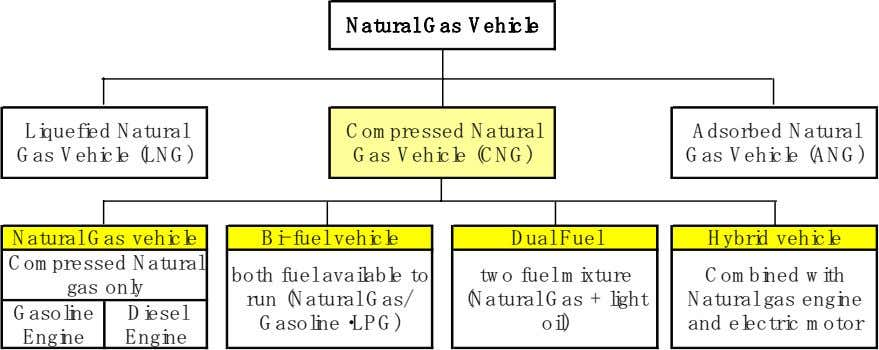 vehicles in the world use compressed natural gas (CNG).6 Fig. 4 Natural gas fueled vehicles The