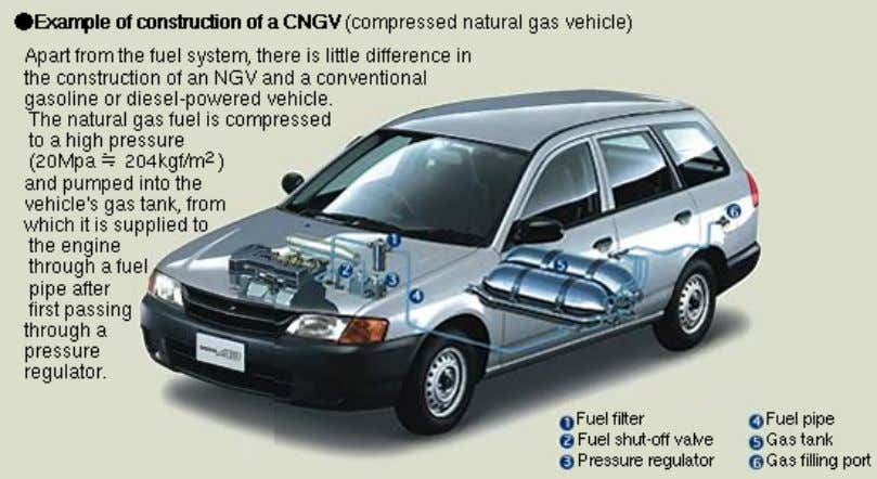Fig. 5 The detail schematic of natural gas fueled automobile Fig. 6 Comparison of CO