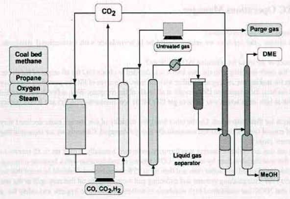 Fig. 9 Schematic for a synthetic gas plant for DME production (5 ton/day) 1 7 1