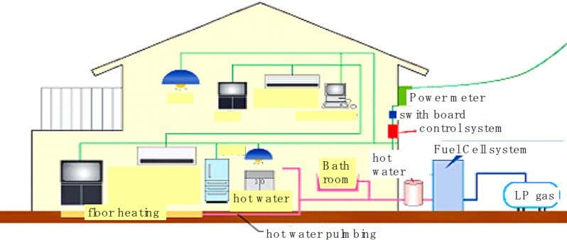 hot-water supply demand for the home or a back-up boiler. Fig. 17 Outline for a domestic
