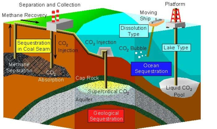 Fig. 25 Overview of CO 2 sequestration technology UH3.8.7. Technology for improvement of conventional fuels