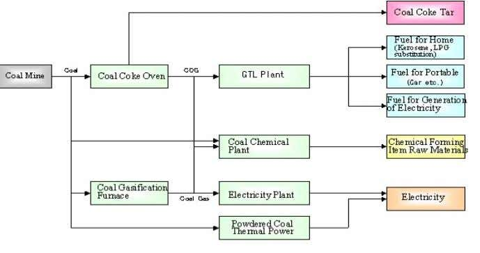 from synthetic gases obtained through coal gasification. Fig. 26 Coal practical use energy and a functional-materials