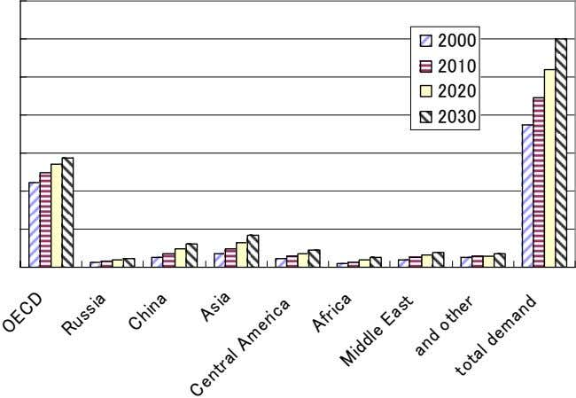 environmental-friendly should receive greatest attention. Fig. 27 Global growth of oil demand (from 2000 to 2030)
