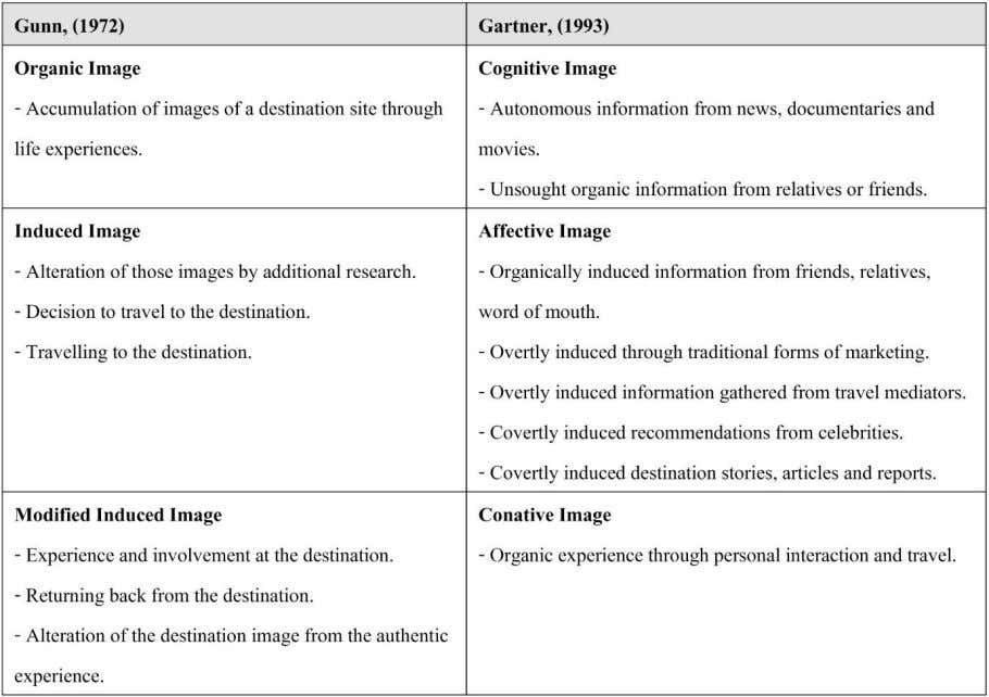 travel experience and Gartner (1993) Image forming agents. 2.8. The Components of Destination Image Echtner and