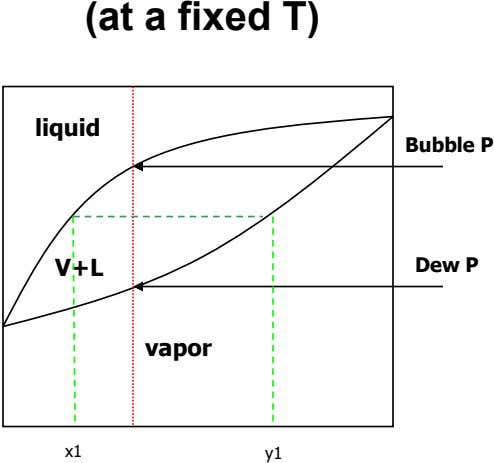 (at a fixed T) liquid Bubble P V+L Dew P vapor x1 y1