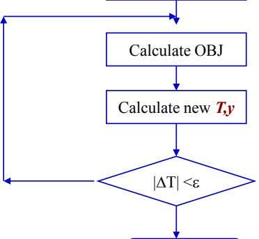 Calculate OBJ Calculate new T,y |DT| <e