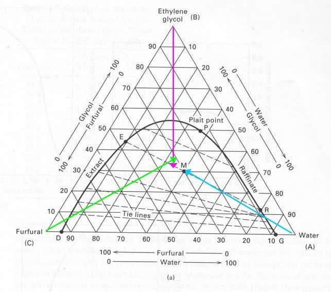 Phase Diagram for Partially Miscible Ternary Systems  Equilateral ternary LLE phase diagram