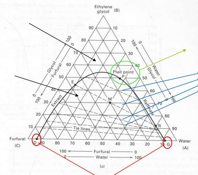 Phase Diagram for LLE Systems Single Phase Region Two liquids have identical compositions Two liquid Phase