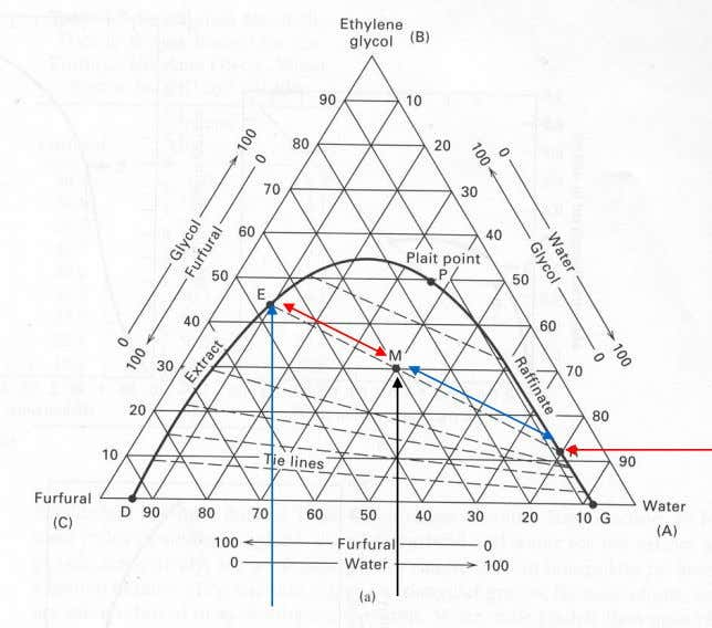 Phase Diagram for LLE Systems Extract EG : 44 % Furfural : 46 % Water :