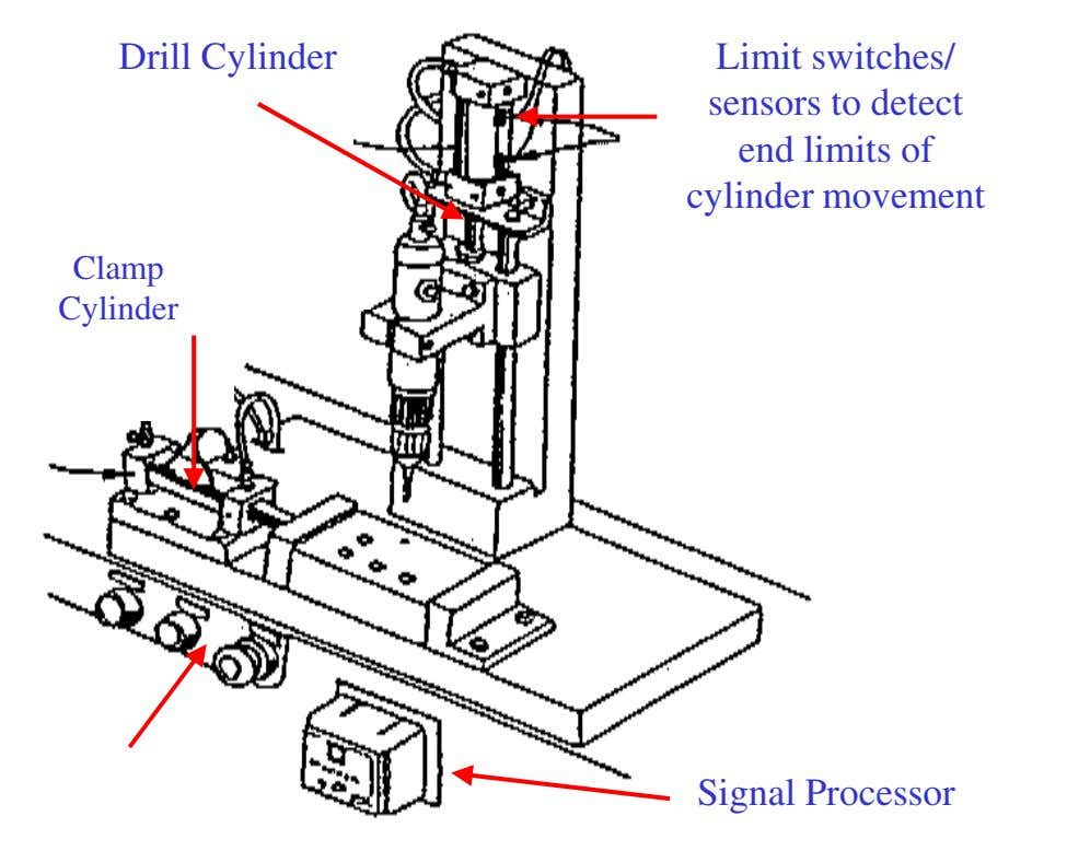 Drill Cylinder Limit switches/ sensors to detect end limits of cylinder movement Clamp C y