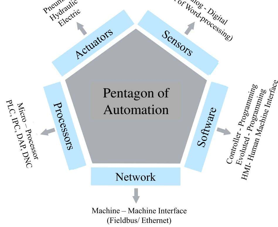Pentagon of Automation