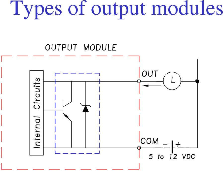 Types of output modules