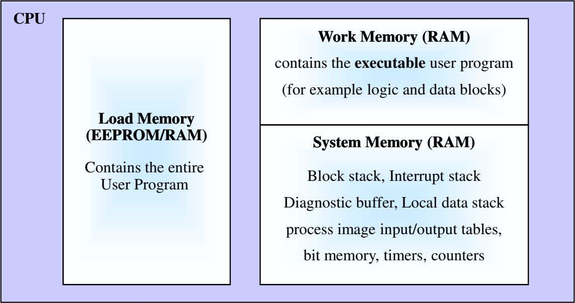 CPU WorkWork MemoryMemory (RAM)(RAM) contains the executable user program ( or examp e f l