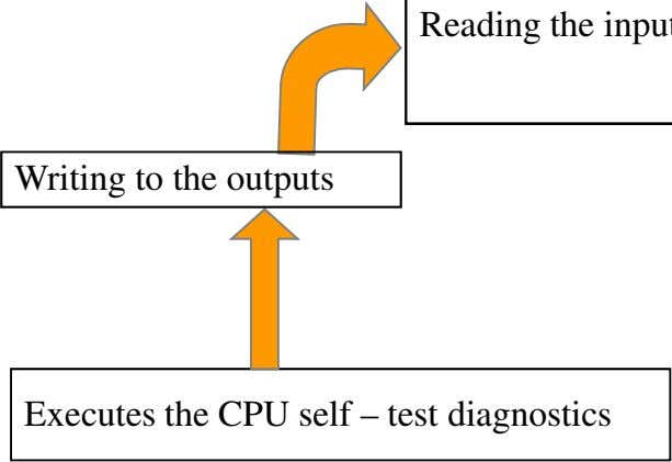 Writing to the outputs Executes the CPU self – test diagnostics