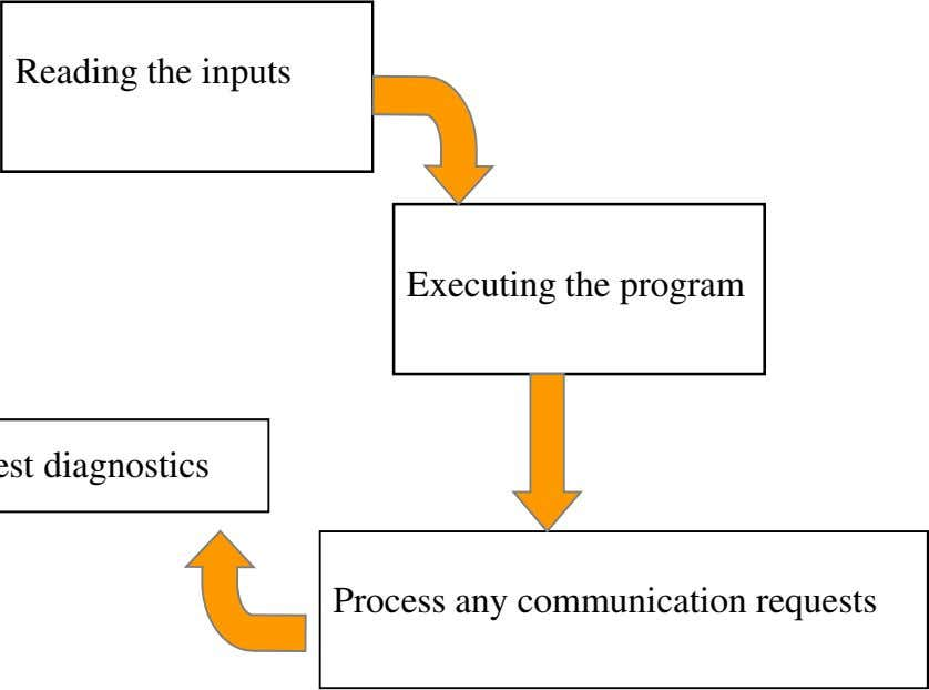Reading the inputs Executing the program Process any communication requests