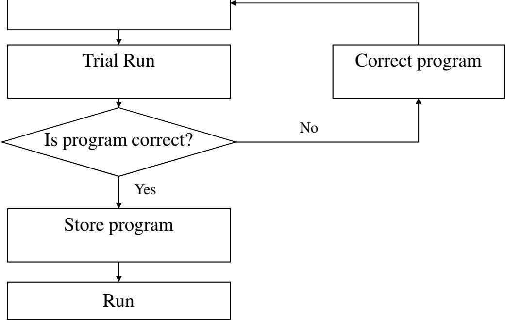 Trial Run Correct program No Is program correct? Yes Store program Run