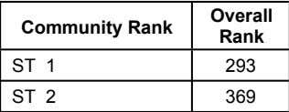 Community Rank Overall Number Mark Rank 19-3154 176.50 ST ST 1 293 19-2275