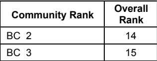 Login-Id Application Number Cut-Off Communit   Overall Mark Community Rank Rank 172.00 BC