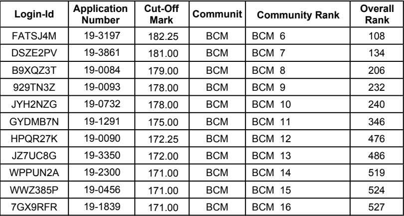 Application Cut-Off Overall Login-Id Communit Community Rank Number Mark Rank FATSJ4M 19-3197 182.25 BCM BCM