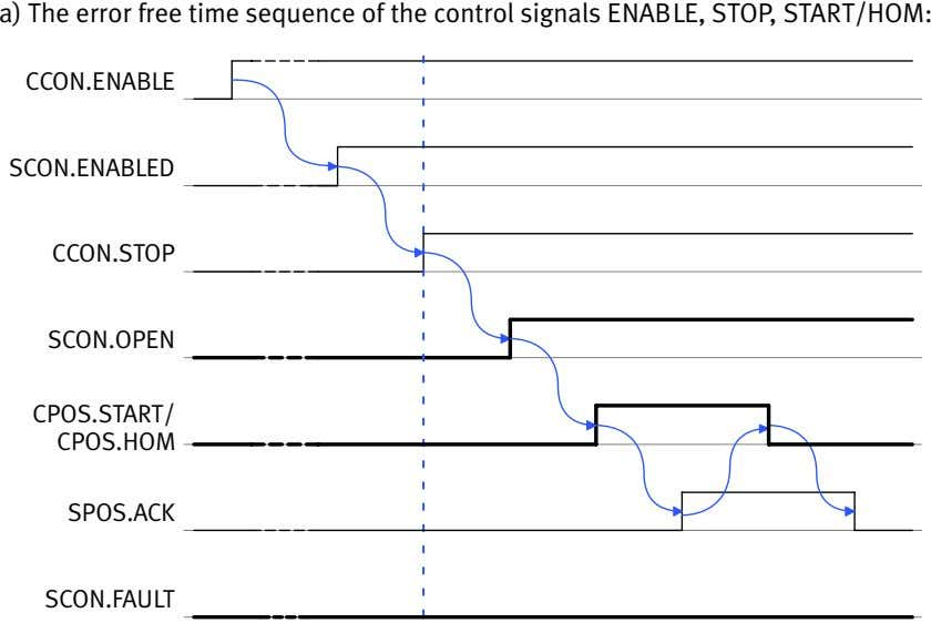 a) The error free time sequence of the control signals ENABLE, STOP, START/HOM: CCON.ENABLE SCON.ENABLED