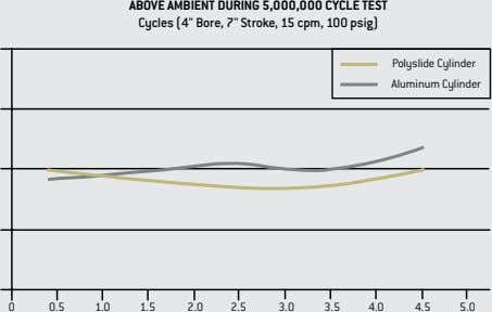 "ABOVE AMBIENT DURING 5,000,000 CYCLE TEST Cycles (4"" Bore, 7"" Stroke, 15 cpm, 100 psig)"