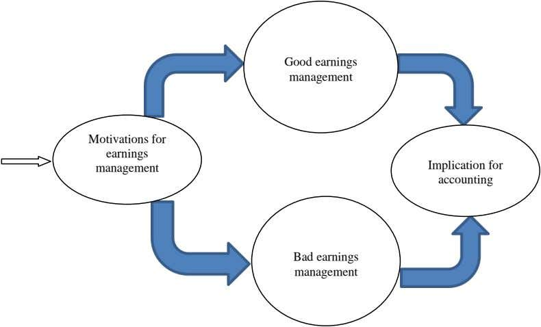 Good earnings management Motivations for earnings Implication for management accounting Bad earnings management