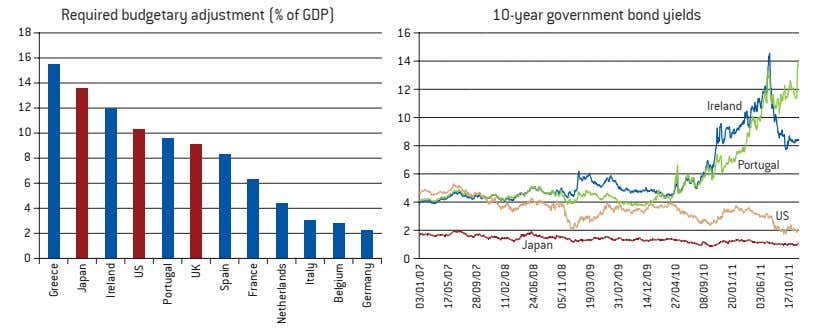 Required budgetary adjustment (% of GDP) 10-year government bond yields 18 16 16 14 14