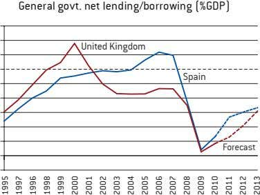 General govt. net lending/borrowing (%GDP) United Kingdom Spain Forecast 1995 1997 1996 1998 1999 2000