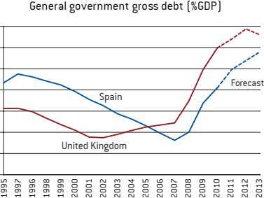 General government gross debt (%GDP) Forecast Spain United Kingdom 1995 1997 1996 1998 1999 2000