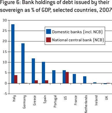 Figure 6: Bank holdings of debt issued by their sovereign as % of GDP, selected