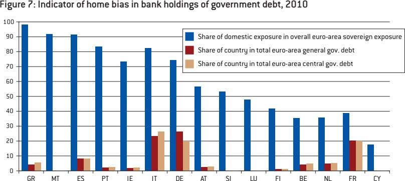 Figure 7: Indicator of home bias in bank holdings of government debt, 2010 100 90