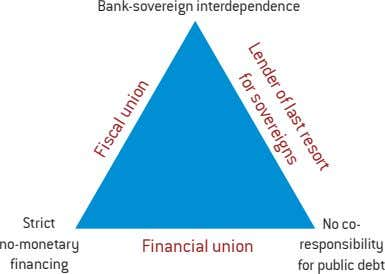 Lender of last resort for sovereigns Bank-sovereign interdependence Strict no-monetary Financial union financing