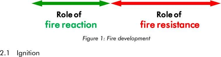 Role of Role of fire reaction fire resistance Figure 1: Fire development 2.1 Ignition