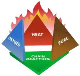 Figure 2: Fire triangle The fuel consists of all of the materials: the furniture, computers,