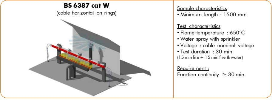 BS 6387 cat W Sample characteristics (cable horizontal on rings) • Minimum length : 1500