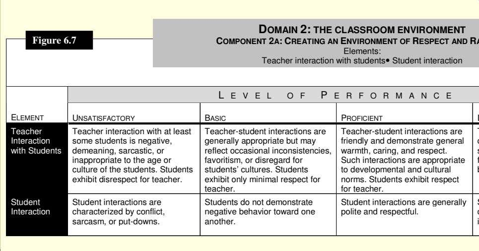 DOMAIN 2: THE CLASSROOM ENVIRONMENT Figure 6.7 Elements: Teacher interaction with students Student interaction L