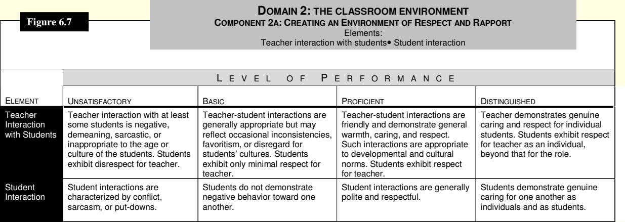 COMPONENT 2A: CREATING AN ENVIRONMENT OF RESPECT AND RAPPORT