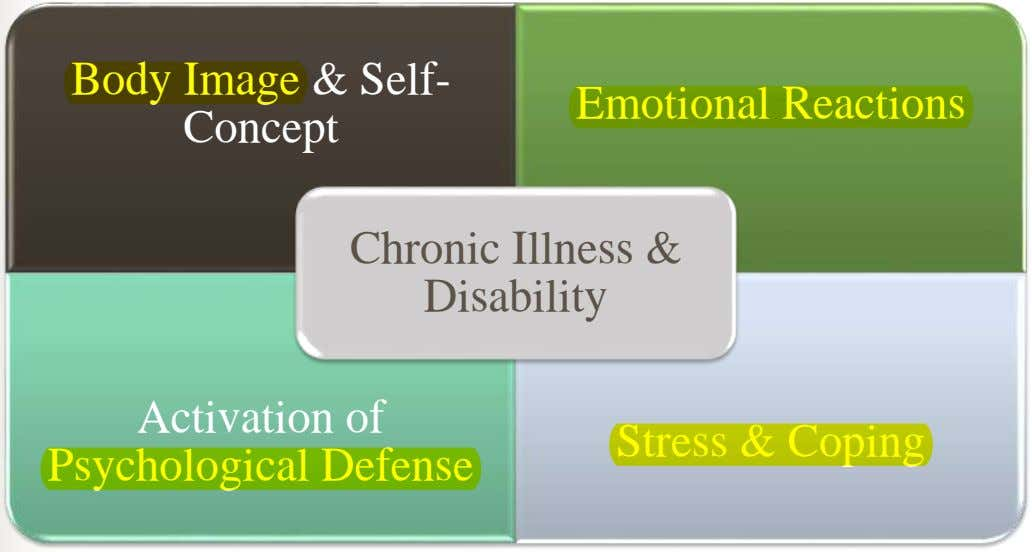 Body Image & Self- Concept Emotional Reactions Chronic Illness & Disability Activation of Stress &